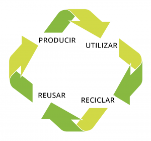 Plantic Recyclability - Sustainability by Kuraray